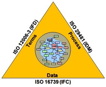Разработка первых редакций проектов национальных стандартов – «Триада» buildingSMART (IFC, IDM, IFD)
